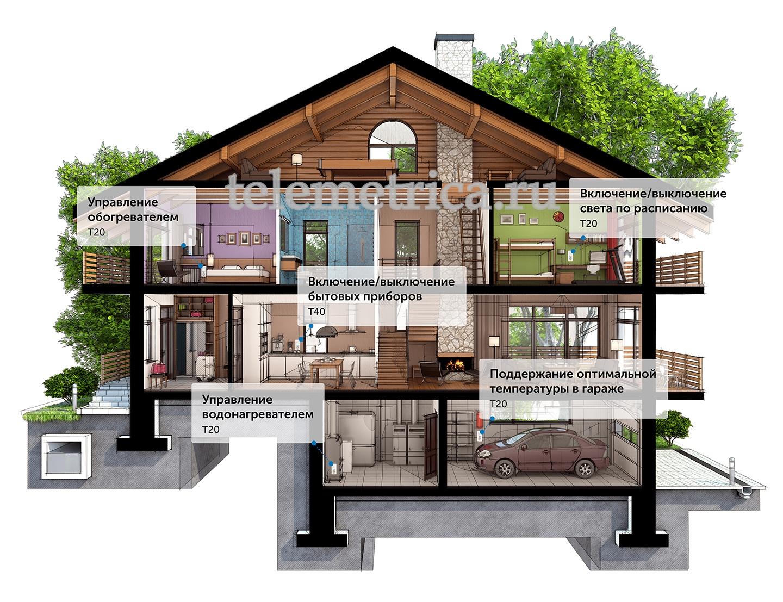 Проект умного дома